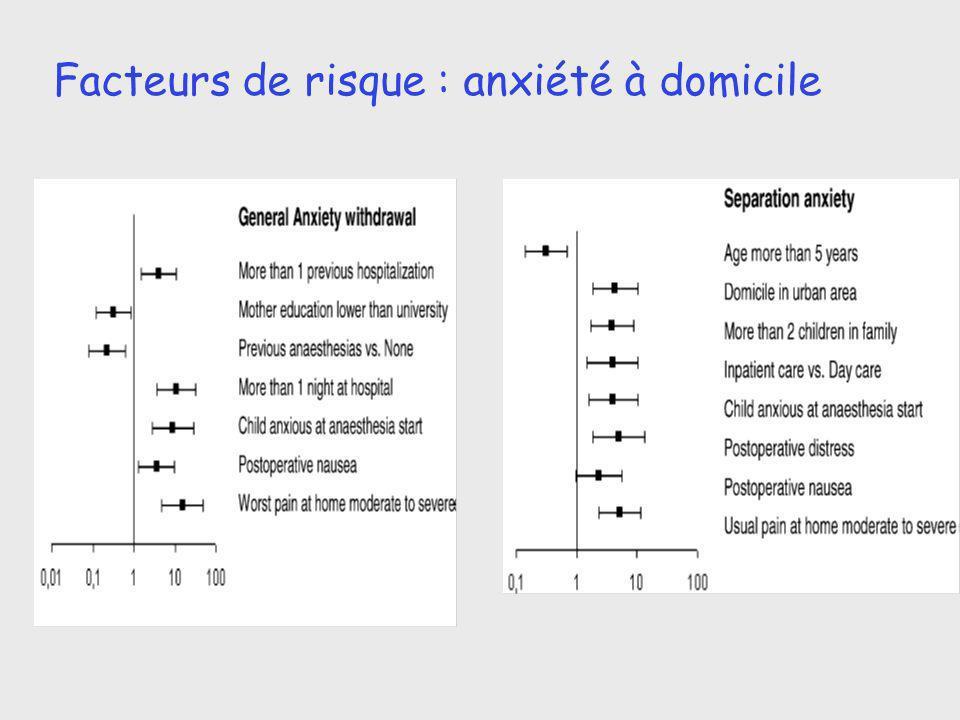 Facteurs de risque : anxiété à domicile