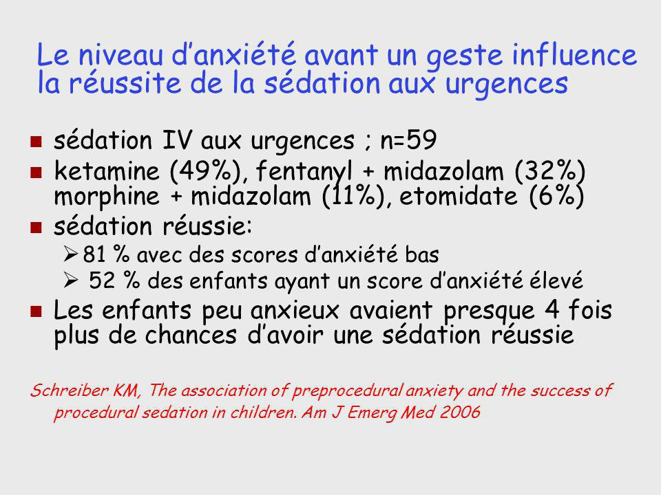 Le niveau danxiété avant un geste influence la réussite de la sédation aux urgences sédation IV aux urgences ; n=59 ketamine (49%), fentanyl + midazol