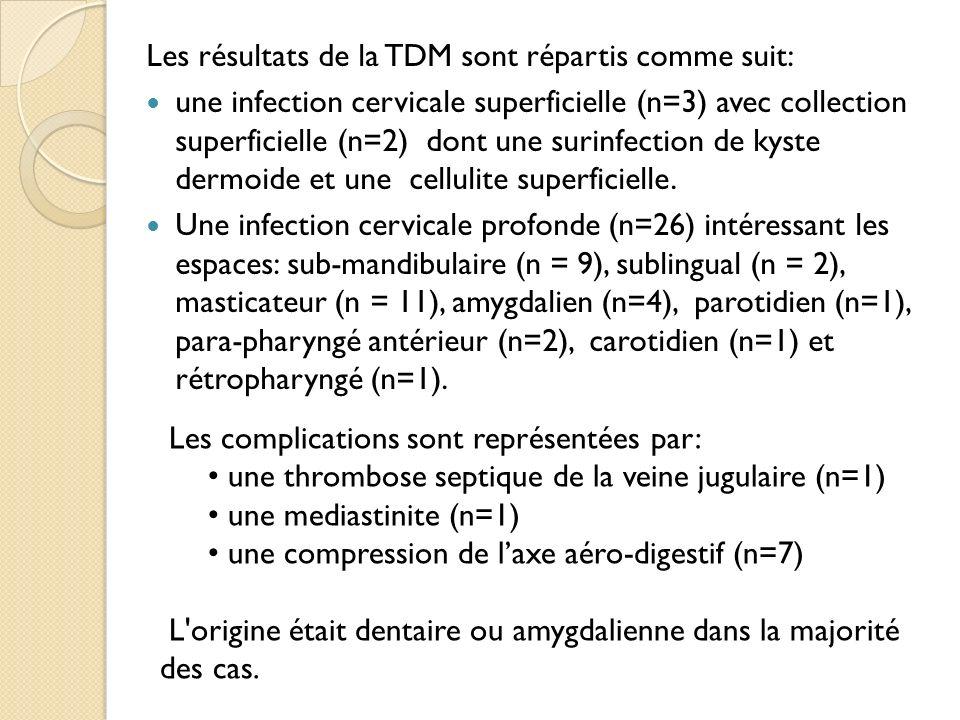Les résultats de la TDM sont répartis comme suit: une infection cervicale superficielle (n=3) avec collection superficielle (n=2) dont une surinfectio