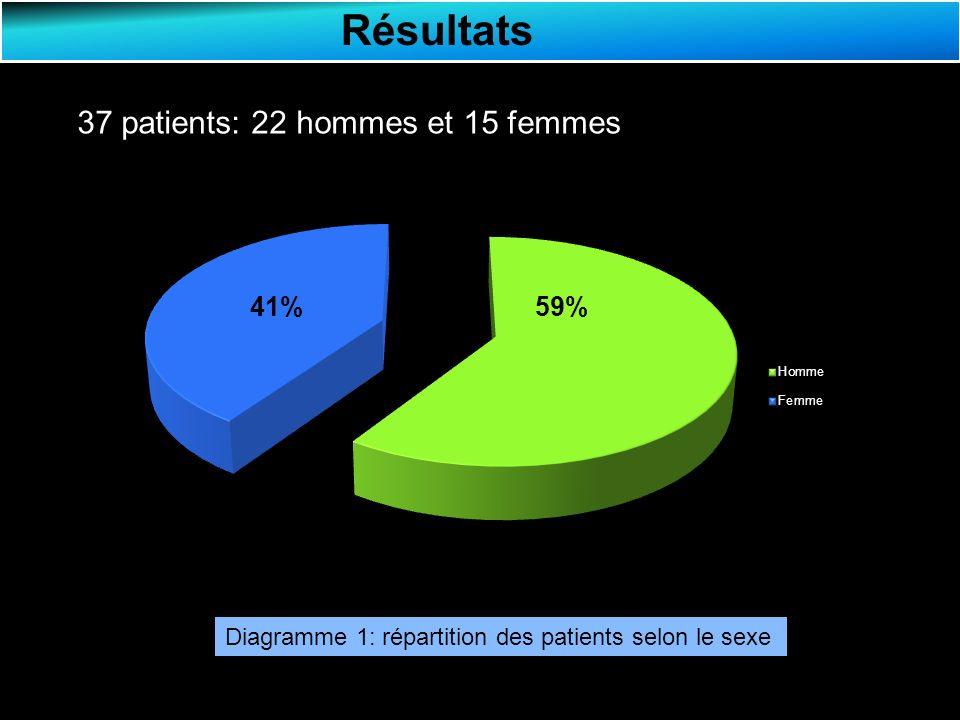 Résultats 46% 54% Diagramme 1: répartition des patients selon le sexe Sex-ratio = 1,46 41%59% 37 patients: 22 hommes et 15 femmes