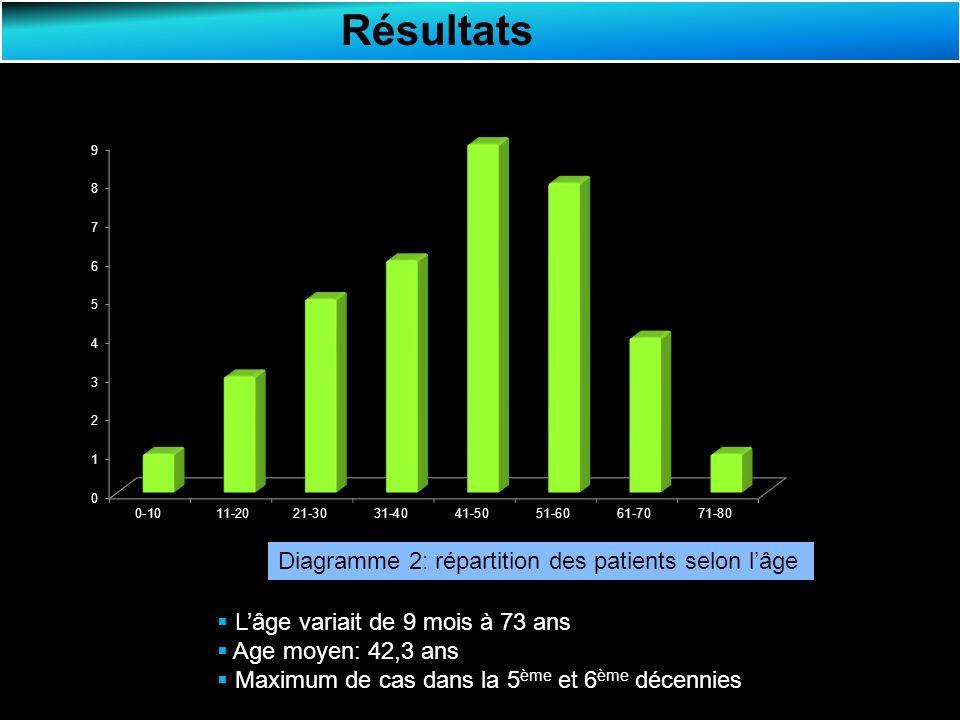 Résultats Diagramme 2: répartition des patients selon lâge Lâge variait de 9 mois à 73 ans Age moyen: 42,3 ans Maximum de cas dans la 5 ème et 6 ème décennies