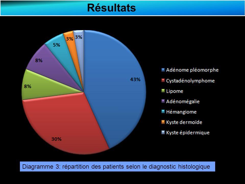 Discussion Les tumeurs parotidiennes (TP) représentent 80% des tumeurs salivaires: 80 % sont bénignes dont 80% des adénomes pléomorphes.