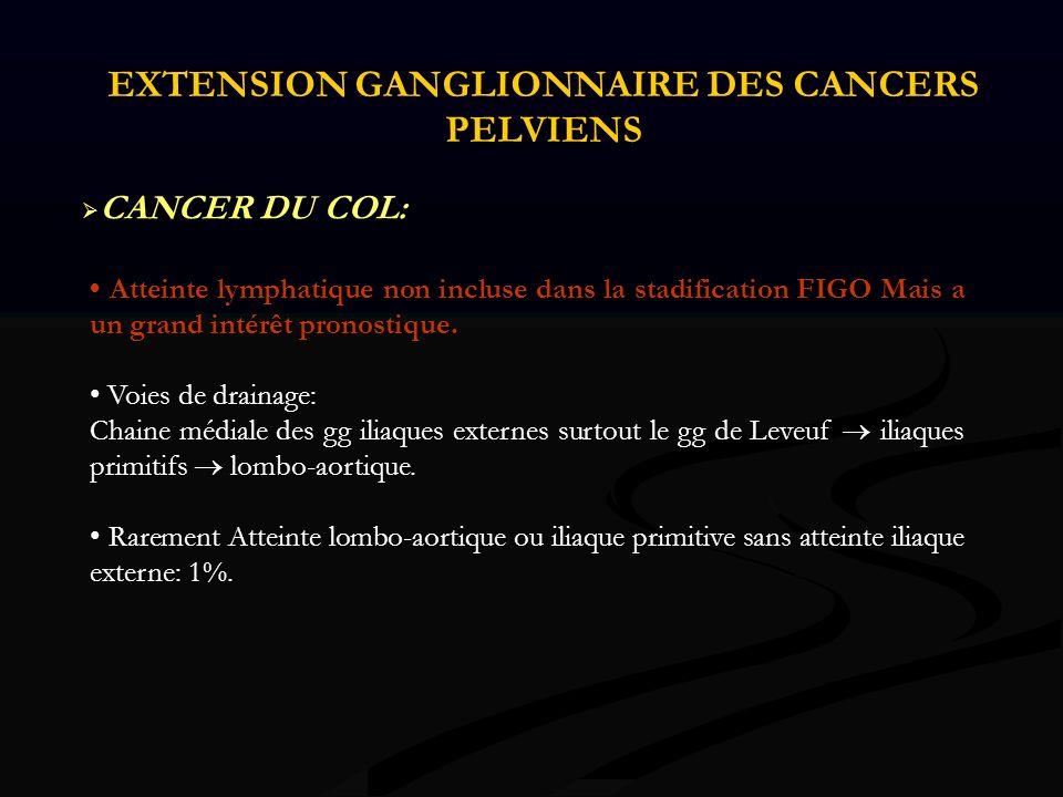 Atteinte lymphatique non incluse dans la stadification FIGO Mais a un grand intérêt pronostique. Voies de drainage: Chaine médiale des gg iliaques ext