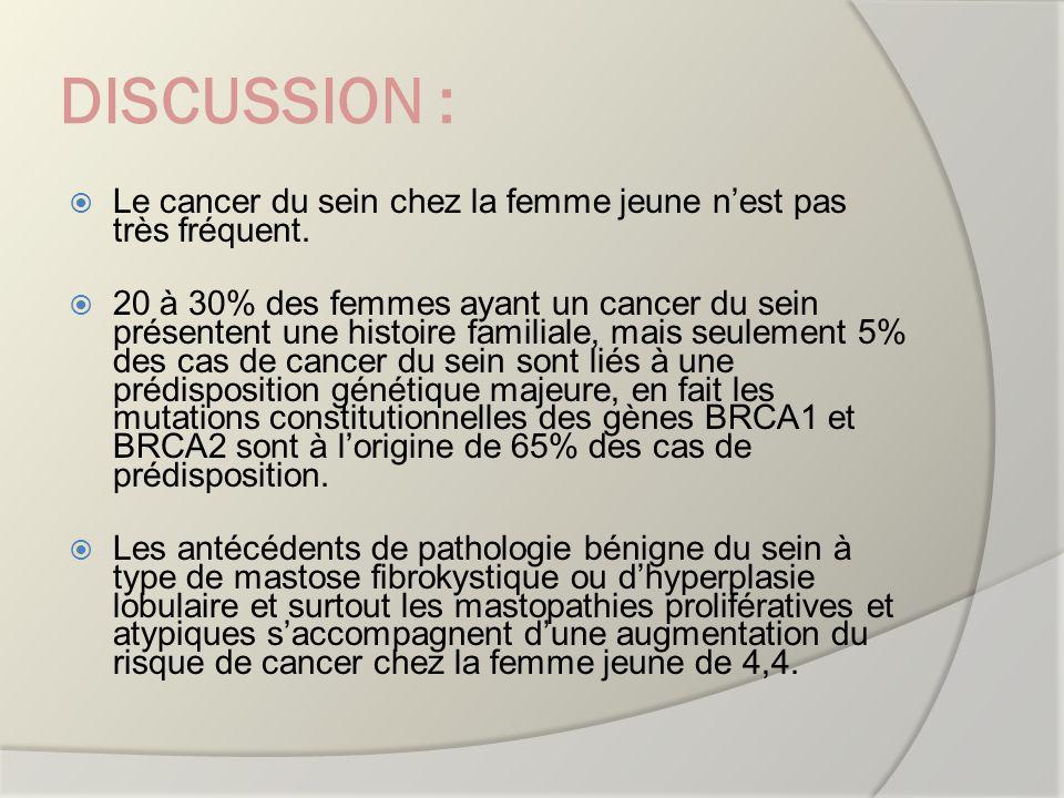 DISCUSSION : Le cancer du sein chez la femme jeune nest pas très fréquent. 20 à 30% des femmes ayant un cancer du sein présentent une histoire familia
