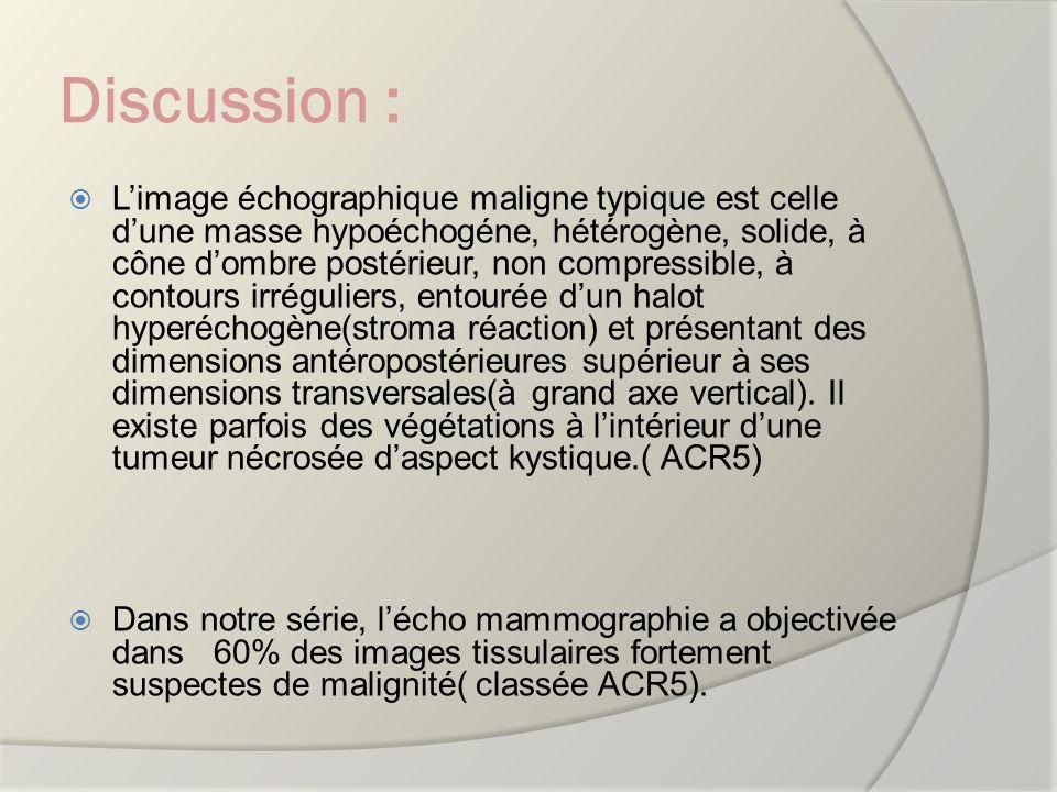 Discussion : Limage échographique maligne typique est celle dune masse hypoéchogéne, hétérogène, solide, à cône dombre postérieur, non compressible, à