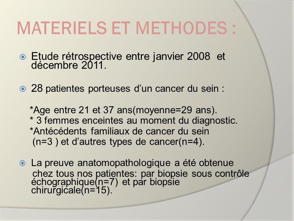 MATERIELS ET METHODES : Etude rétrospective entre janvier 2008 et décembre 2011. 28 patientes porteuses dun cancer du sein : *Age entre 21 et 37 ans(m