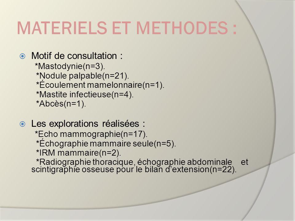 MATERIELS ET METHODES : Motif de consultation : *Mastodynie(n=3). *Nodule palpable(n=21). *Écoulement mamelonnaire(n=1). *Mastite infectieuse(n=4). *A