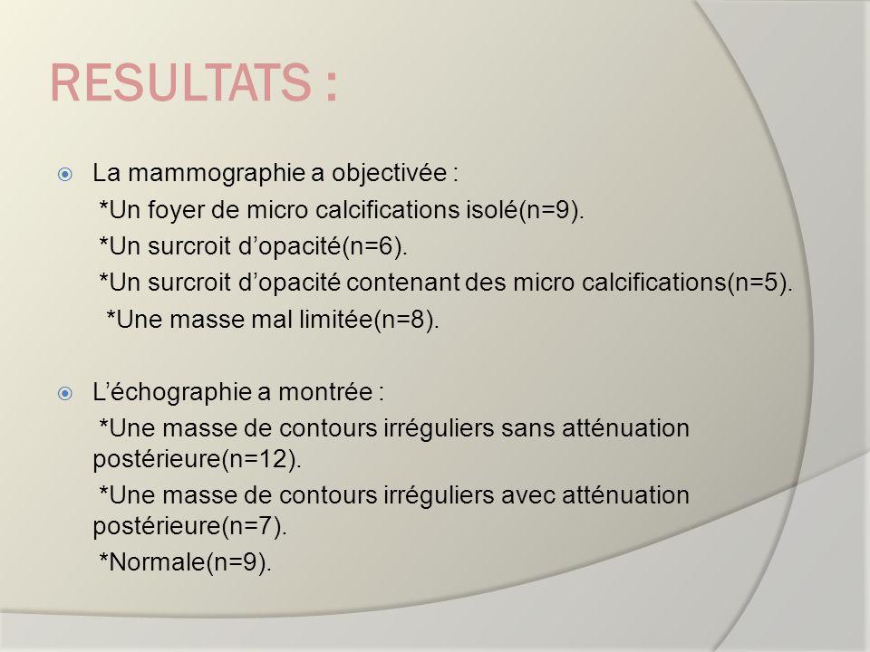 RESULTATS : La mammographie a objectivée : *Un foyer de micro calcifications isolé(n=9). *Un surcroit dopacité(n=6). *Un surcroit dopacité contenant d