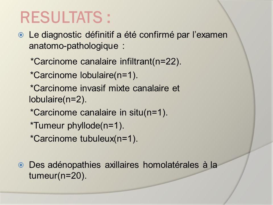 RESULTATS : Le diagnostic définitif a été confirmé par lexamen anatomo-pathologique : *Carcinome canalaire infiltrant(n=22). *Carcinome lobulaire(n=1)