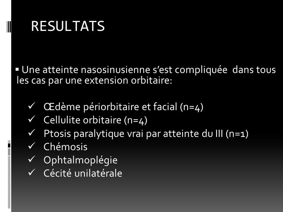 RESULTATS Une atteinte nasosinusienne sest compliquée dans tous les cas par une extension orbitaire: Œdème périorbitaire et facial (n=4) Cellulite orb