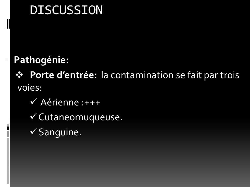 DISCUSSION Pathogénie: Porte dentrée: la contamination se fait par trois voies: Aérienne :+++ Cutaneomuqueuse. Sanguine.