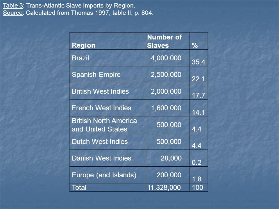 Region Number of Slaves % Brazil 4,000,000 35.4 Spanish Empire 2,500,000 22.1 British West Indies 2,000,000 17.7 French West Indies 1,600,000 14.1 Bri
