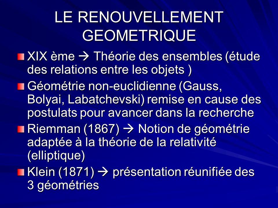 LE RENOUVELLEMENT GEOMETRIQUE XIX ème Théorie des ensembles (étude des relations entre les objets ) Géométrie non-euclidienne (Gauss, Bolyai, Labatche