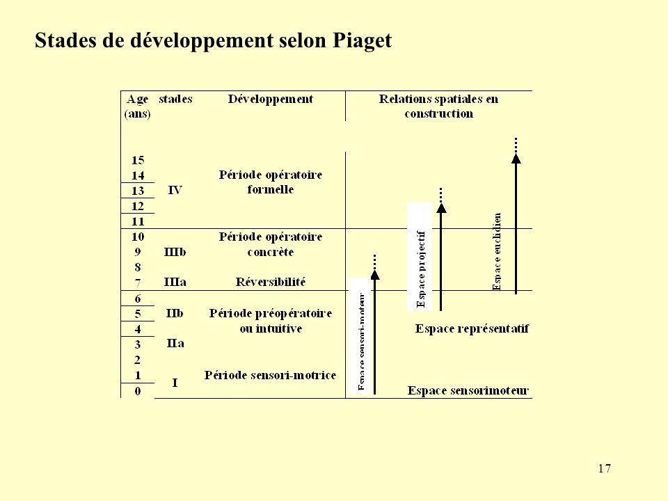17 Stades de développement selon Piaget