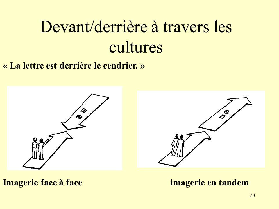 23 Devant/derrière à travers les cultures « La lettre est derrière le cendrier. » Imagerie face à faceimagerie en tandem