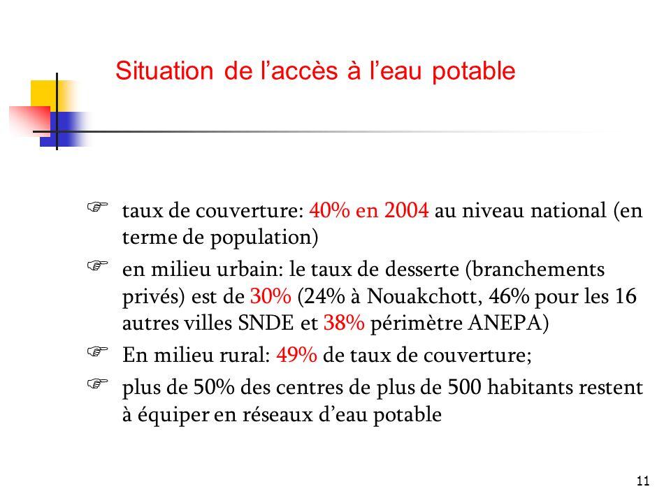 11 taux de couverture: 40% en 2004 au niveau national (en terme de population) en milieu urbain: le taux de desserte (branchements privés) est de 30%