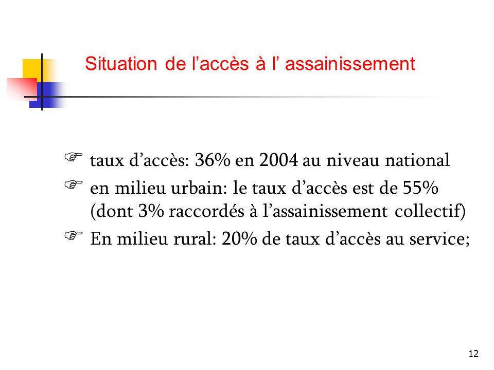 12 taux daccès: 36% en 2004 au niveau national en milieu urbain: le taux daccès est de 55% (dont 3% raccordés à lassainissement collectif) En milieu r