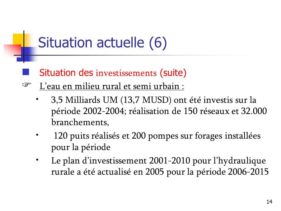 14 Situation actuelle (6) Situation des investissements (suite) Leau en milieu rural et semi urbain : 3,5 Milliards UM (13,7 MUSD) ont été investis su