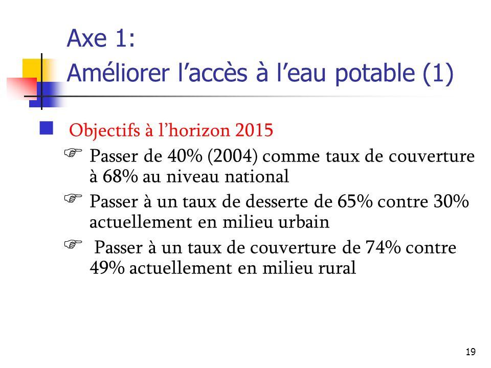 19 Axe 1: Améliorer laccès à leau potable (1) Objectifs à lhorizon 2015 Passer de 40% (2004) comme taux de couverture à 68% au niveau national Passer