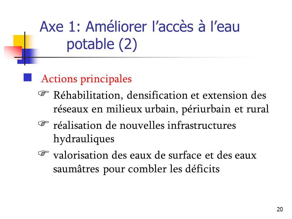 20 Axe 1: Améliorer laccès à leau potable (2) Actions principales Réhabilitation, densification et extension des réseaux en milieux urbain, périurbain