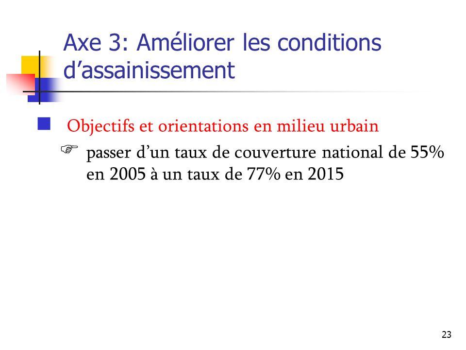 23 Axe 3: Améliorer les conditions dassainissement Objectifs et orientations en milieu urbain passer dun taux de couverture national de 55% en 2005 à
