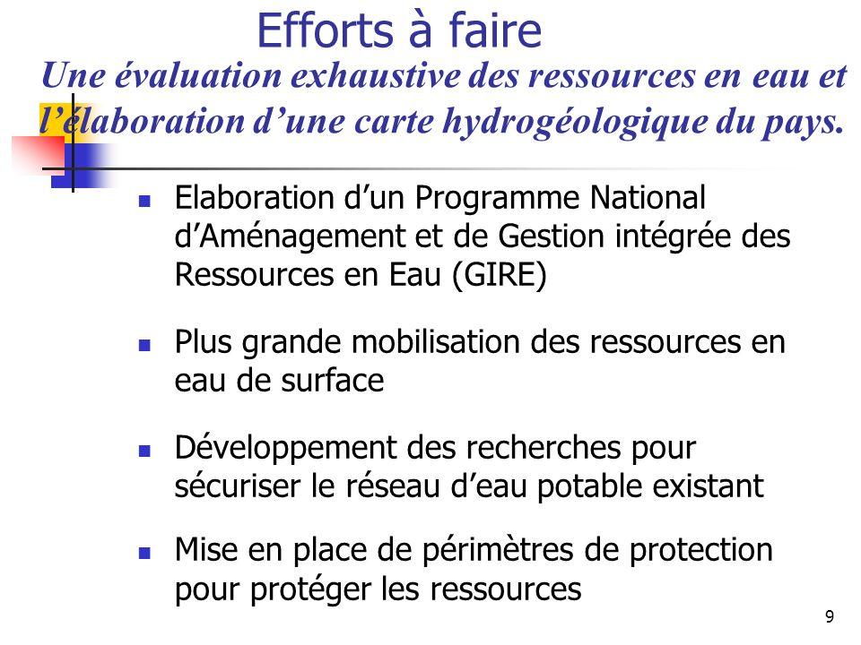 9 Efforts à faire Elaboration dun Programme National dAménagement et de Gestion intégrée des Ressources en Eau (GIRE) Plus grande mobilisation des res