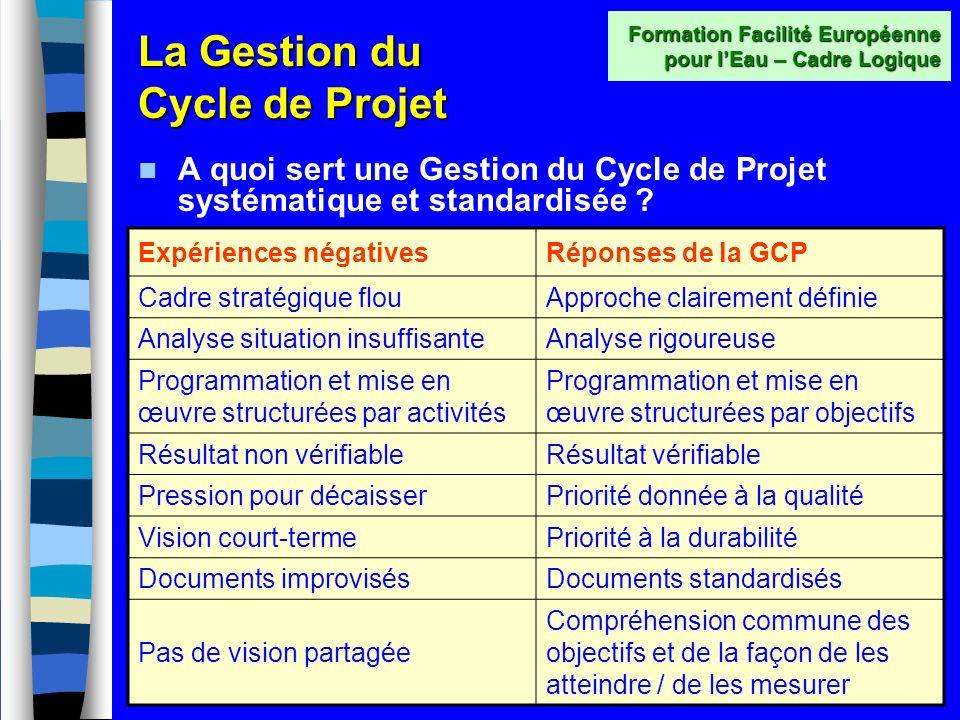 Le cycle projet Documents produits (suite) –Phase de mise en œuvre Plans daction / calendrier Rapports de suivi Rapports des auditeurs externes –Phase