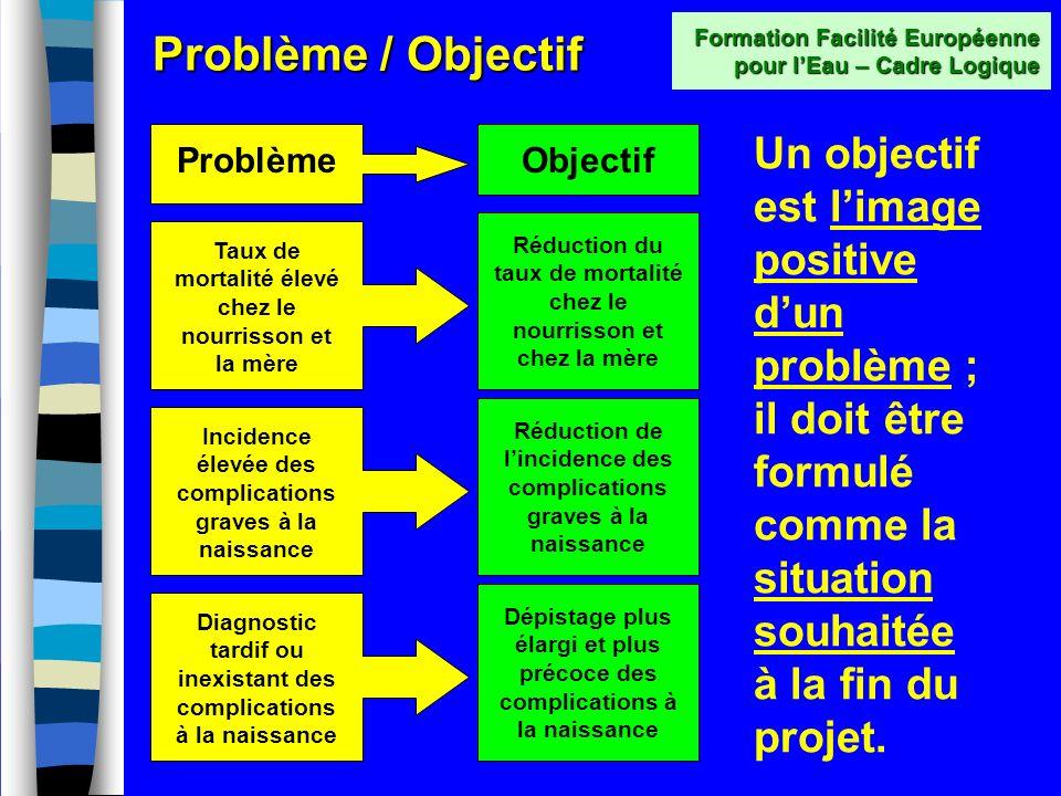 Cadre Logique Conditions préalables Objectifs globaux Objectif spécifique Résultats Activités Logique dintervention Indicateurs Objectivement Vérifiab