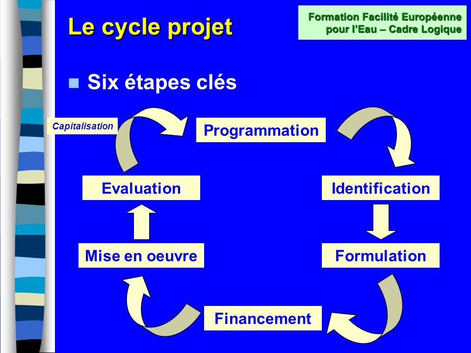 Le cycle projet Quappelle-t-on un projet? –Cest la mise en oeuvre dune idée pour améliorer une situation donnée (par ex. leau et lassainissement) –Un