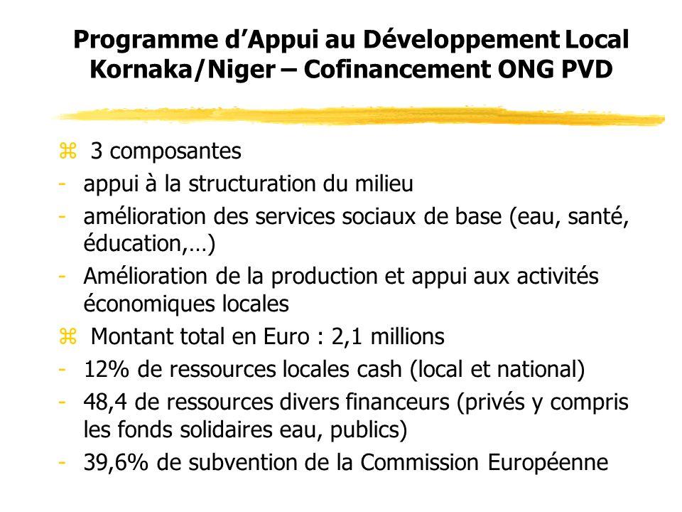 z 3 composantes -appui à la structuration du milieu -amélioration des services sociaux de base (eau, santé, éducation,…) -Amélioration de la production et appui aux activités économiques locales z Montant total en Euro : 2,1 millions -12% de ressources locales cash (local et national) -48,4 de ressources divers financeurs (privés y compris les fonds solidaires eau, publics) -39,6% de subvention de la Commission Européenne Programme dAppui au Développement Local Kornaka/Niger – Cofinancement ONG PVD
