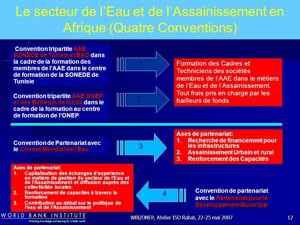 WBI/ONEP, Atelier ISO Rabat, 22-25 mai 200712 AAE ONEP et des Bailleurs de fonds Convention tripartite AAE ONEP et des Bailleurs de fonds dans le cadr