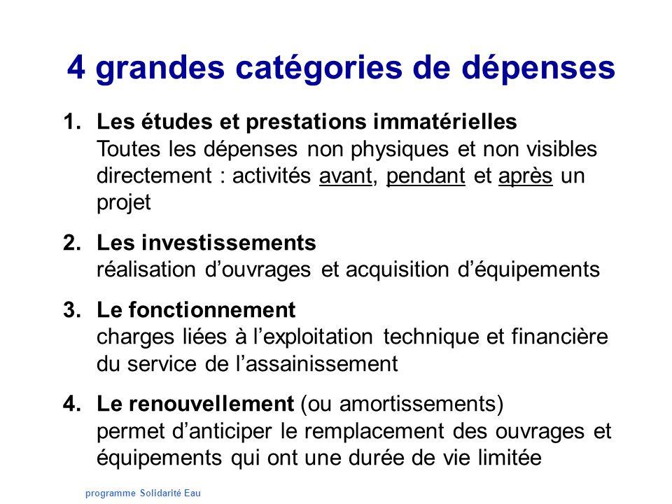 programme Solidarité Eau 4 grandes catégories de dépenses 1.Les études et prestations immatérielles Toutes les dépenses non physiques et non visibles