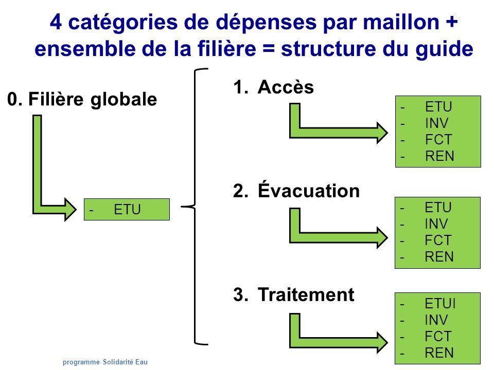 programme Solidarité Eau 4 catégories de dépenses par maillon + ensemble de la filière = structure du guide 1.Accès 2.Évacuation 3.Traitement -ETU -INV -FCT -REN -ETU -INV -FCT -REN -ETUI -INV -FCT -REN -ETU 0.