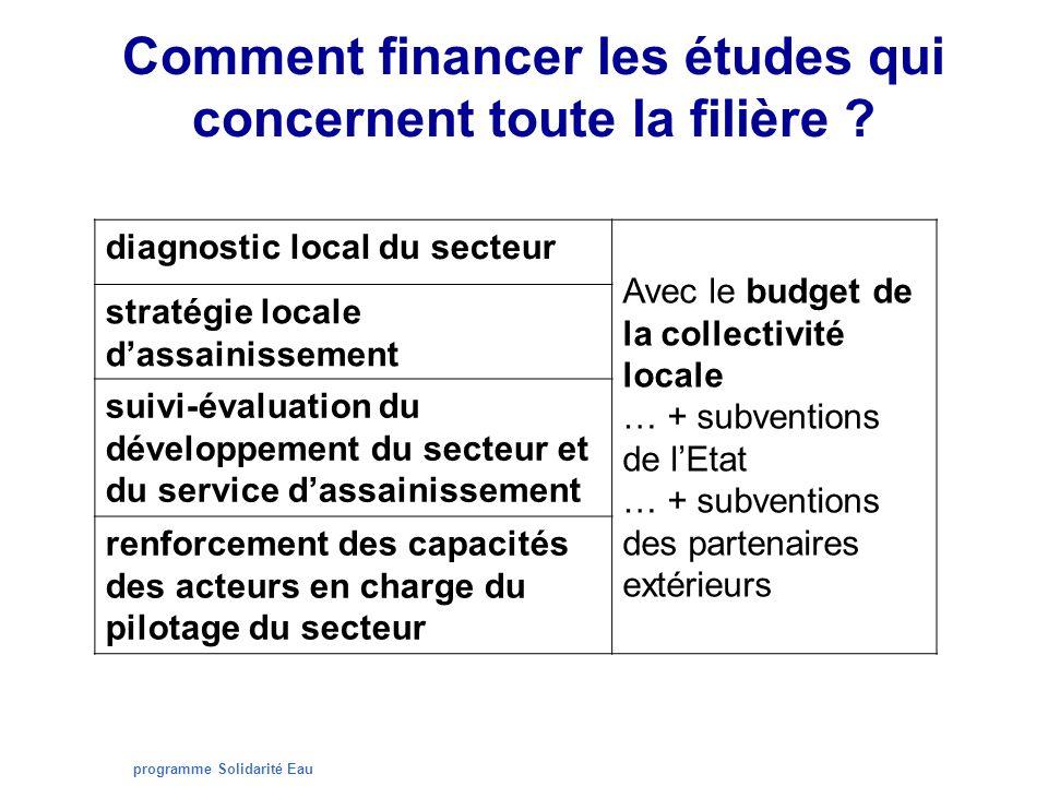 programme Solidarité Eau Comment financer les études qui concernent toute la filière ? diagnostic local du secteur Avec le budget de la collectivité l