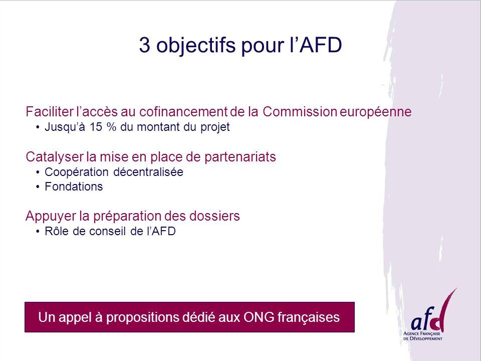 3 objectifs pour lAFD Faciliter laccès au cofinancement de la Commission européenne Jusquà 15 % du montant du projet Catalyser la mise en place de partenariats Coopération décentralisée Fondations Appuyer la préparation des dossiers Rôle de conseil de lAFD Un appel à propositions dédié aux ONG françaises
