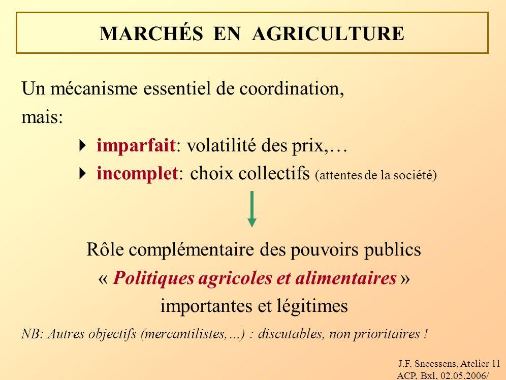 J.F. Sneessens, Atelier ACP, Bxl, 02.05.2006/ 11 MARCHÉS EN AGRICULTURE Un mécanisme essentiel de coordination, mais: imparfait: volatilité des prix,…