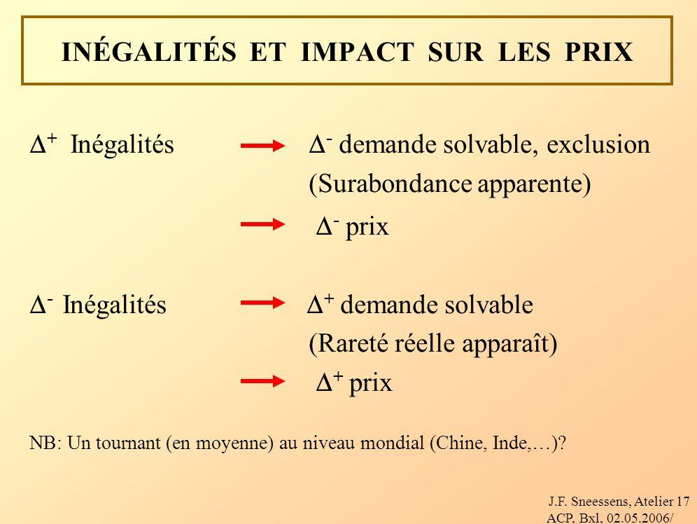 J.F. Sneessens, Atelier ACP, Bxl, 02.05.2006/ 17 INÉGALITÉS ET IMPACT SUR LES PRIX + Inégalités - demande solvable, exclusion (Surabondance apparente)
