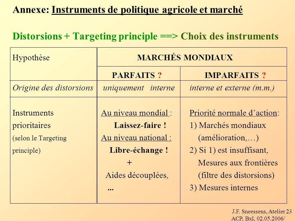 J.F. Sneessens, Atelier ACP, Bxl, 02.05.2006/ 23 Annexe: Instruments de politique agricole et marché Distorsions + Targeting principle ==> Choix des i