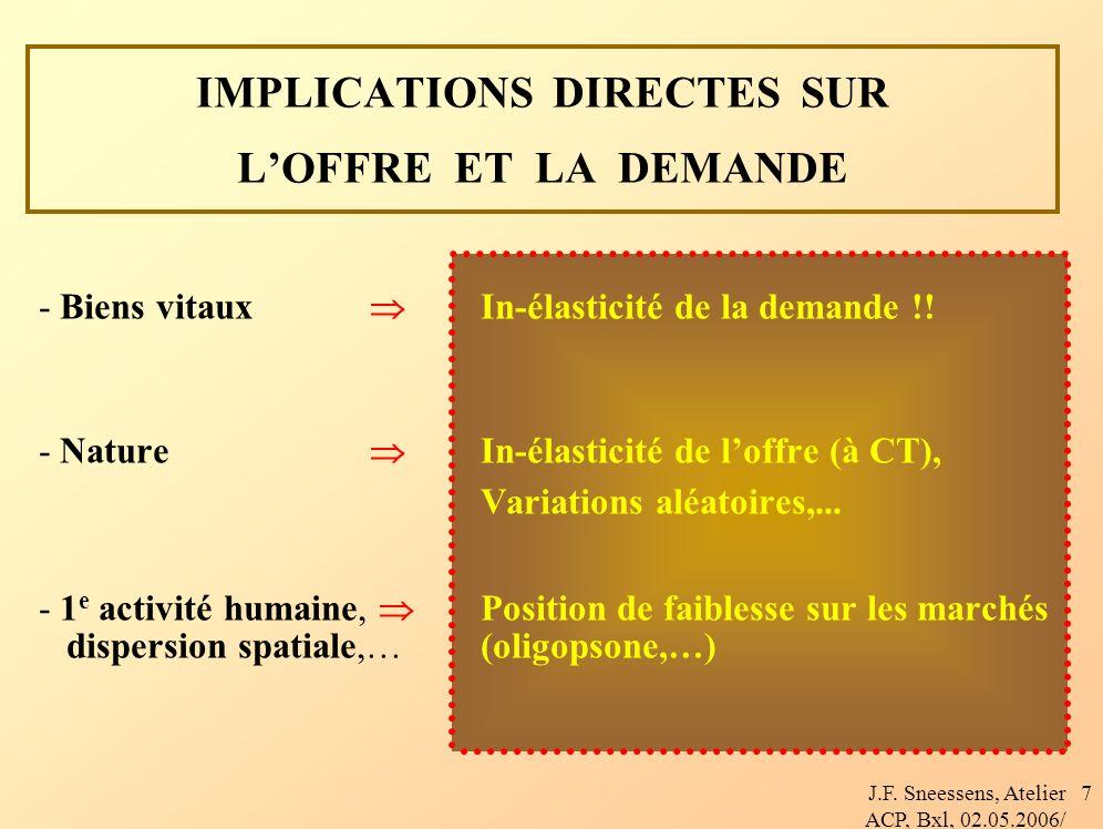 J.F. Sneessens, Atelier ACP, Bxl, 02.05.2006/ 7 IMPLICATIONS DIRECTES SUR LOFFRE ET LA DEMANDE - Biens vitaux In-élasticité de la demande !! - Nature