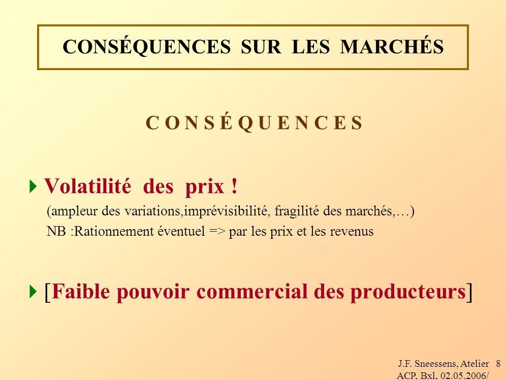 J.F. Sneessens, Atelier ACP, Bxl, 02.05.2006/ 8 CONSÉQUENCES SUR LES MARCHÉS C O N S É Q U E N C E S Volatilité des prix ! (ampleur des variations,imp
