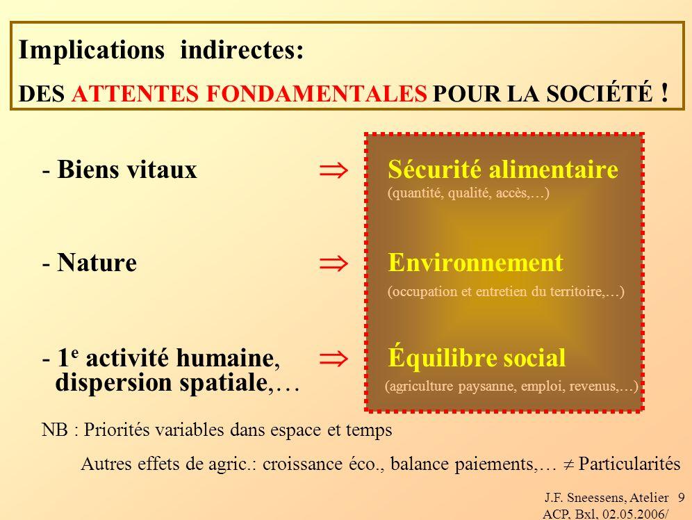 J.F. Sneessens, Atelier ACP, Bxl, 02.05.2006/ 9 Implications indirectes: DES ATTENTES FONDAMENTALES POUR LA SOCIÉTÉ ! - Biens vitaux Sécurité alimenta