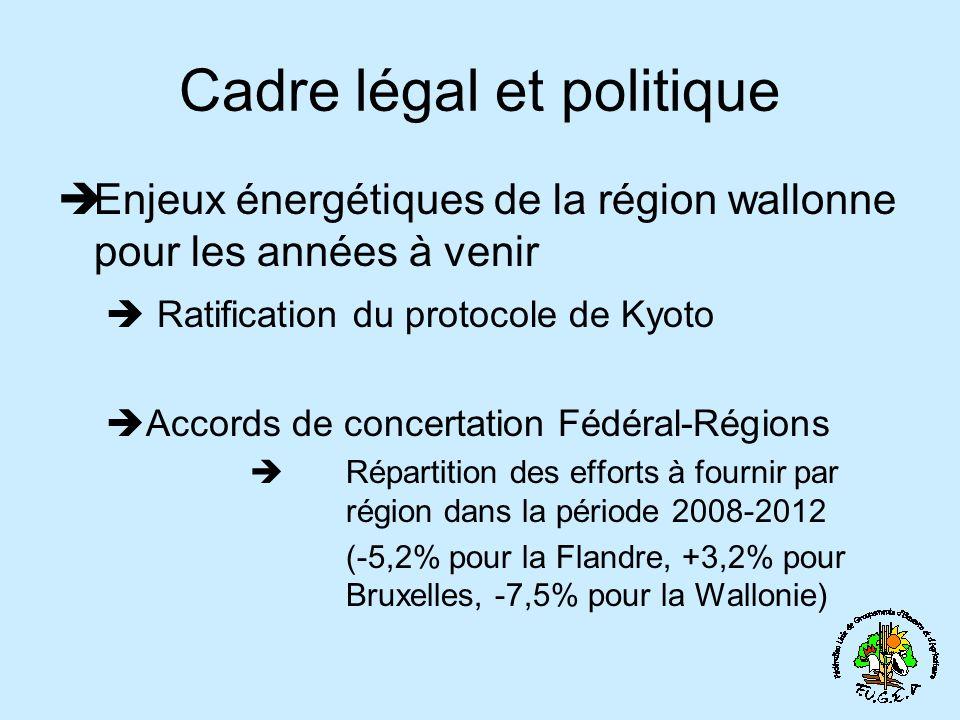 Cadre légal et politique Enjeux énergétiques de la région wallonne pour les années à venir Ratification du protocole de Kyoto Accords de concertation Fédéral-Régions Répartition des efforts à fournir par région dans la période 2008-2012 (-5,2% pour la Flandre, +3,2% pour Bruxelles, -7,5% pour la Wallonie)