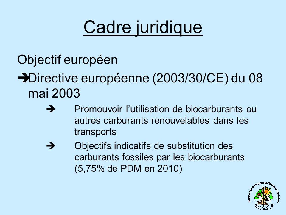 Cadre juridique Objectif européen Directive européenne (2003/30/CE) du 08 mai 2003 Promouvoir lutilisation de biocarburants ou autres carburants renouvelables dans les transports Objectifs indicatifs de substitution des carburants fossiles par les biocarburants (5,75% de PDM en 2010)