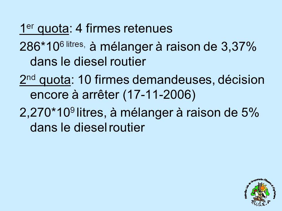 1 er quota: 4 firmes retenues 286*10 6 litres, à mélanger à raison de 3,37% dans le diesel routier 2 nd quota: 10 firmes demandeuses, décision encore à arrêter (17-11-2006) 2,270*10 9 litres, à mélanger à raison de 5% dans le diesel routier