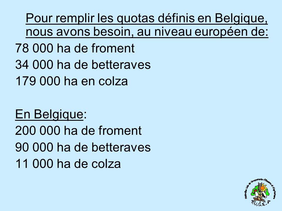 Pour remplir les quotas définis en Belgique, nous avons besoin, au niveau européen de: 78 000 ha de froment 34 000 ha de betteraves 179 000 ha en colza En Belgique: 200 000 ha de froment 90 000 ha de betteraves 11 000 ha de colza