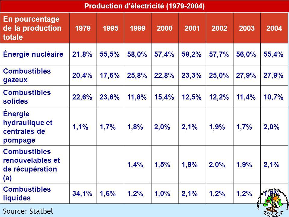 Production d électricité (1979-2004) En pourcentage de la production totale 19791995199920002001200220032004 Énergie nucléaire21,8%55,5%58,0%57,4%58,2%57,7%56,0%55,4% Combustibles gazeux 20,4%17,6%25,8%22,8%23,3%25,0%27,9% Combustibles solides 22,6%23,6%11,8%15,4%12,5%12,2%11,4%10,7% Énergie hydraulique et centrales de pompage 1,1%1,7%1,8%2,0%2,1%1,9%1,7%2,0% Combustibles renouvelables et de récupération (a) 1,4%1,5%1,9%2,0%1,9%2,1% Combustibles liquides 34,1%1,6%1,2%1,0%2,1%1,2% 1,9% Source: Statbel