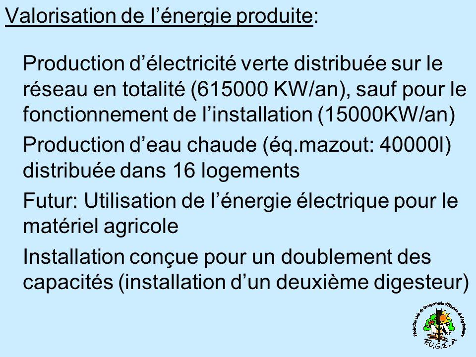 Valorisation de lénergie produite: Production délectricité verte distribuée sur le réseau en totalité (615000 KW/an), sauf pour le fonctionnement de linstallation (15000KW/an) Production deau chaude (éq.mazout: 40000l) distribuée dans 16 logements Futur: Utilisation de lénergie électrique pour le matériel agricole Installation conçue pour un doublement des capacités (installation dun deuxième digesteur)
