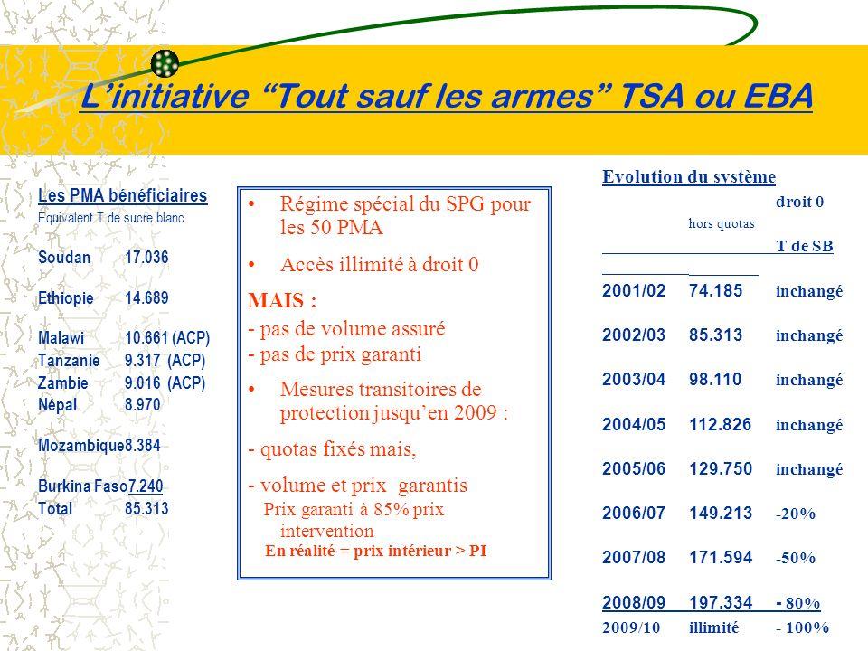 Linitiative Tout sauf les armes TSA ou EBA Régime spécial du SPG pour les 50 PMA Accès illimité à droit 0 MAIS : - pas de volume assuré - pas de prix