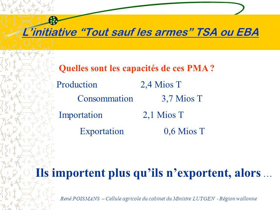 Linitiative Tout sauf les armes TSA ou EBA Quelles sont les capacités de ces PMA ? Production2,4 Mios T Consommation 3,7 Mios T Importation2,1 Mios T