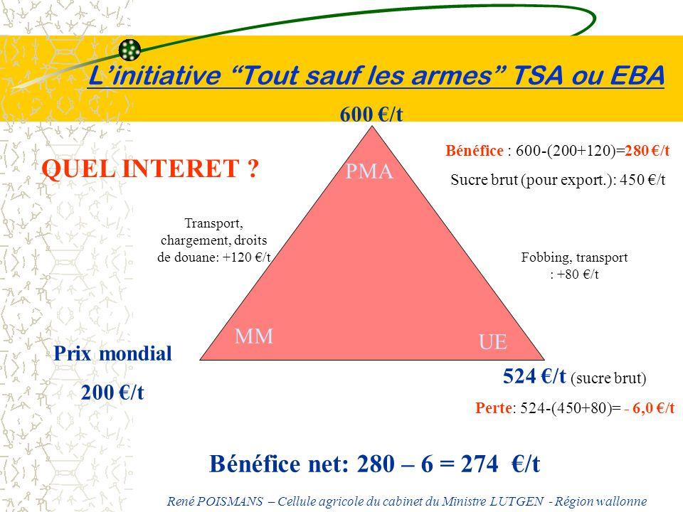 Linitiative Tout sauf les armes TSA ou EBA MM PMA UE Prix mondial 200 /t 600 /t 524 /t (sucre brut) Perte: 524-(450+80)= - 6,0 /t Bénéfice net: 280 –